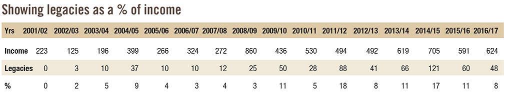 Sedbergh Senior School - SSF Foundation Income Table